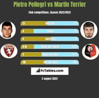 Pietro Pellegri vs Martin Terrier h2h player stats