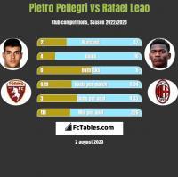 Pietro Pellegri vs Rafael Leao h2h player stats