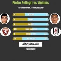 Pietro Pellegri vs Vinicius h2h player stats