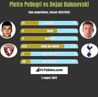 Pietro Pellegri vs Dejan Kulusevski h2h player stats