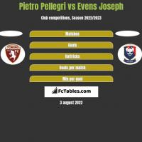 Pietro Pellegri vs Evens Joseph h2h player stats