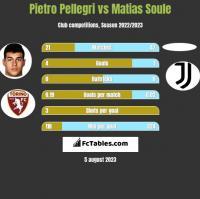Pietro Pellegri vs Matias Soule h2h player stats