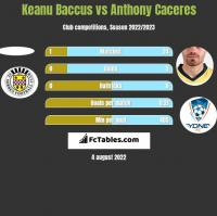 Keanu Baccus vs Anthony Caceres h2h player stats
