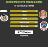 Keanu Baccus vs Brandon O'Neill h2h player stats