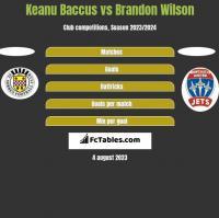 Keanu Baccus vs Brandon Wilson h2h player stats