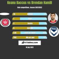 Keanu Baccus vs Brendan Hamill h2h player stats