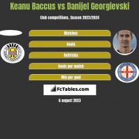 Keanu Baccus vs Danijel Georgievski h2h player stats