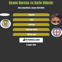 Keanu Baccus vs Dario Vidosic h2h player stats