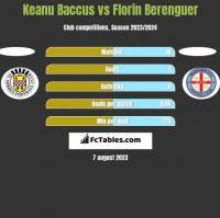 Keanu Baccus vs Florin Berenguer h2h player stats