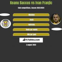 Keanu Baccus vs Ivan Franjic h2h player stats
