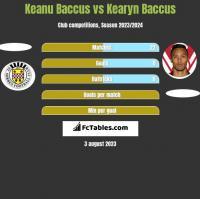 Keanu Baccus vs Kearyn Baccus h2h player stats