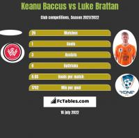 Keanu Baccus vs Luke Brattan h2h player stats