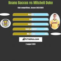 Keanu Baccus vs Mitchell Duke h2h player stats