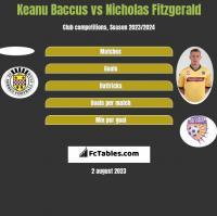 Keanu Baccus vs Nicholas Fitzgerald h2h player stats