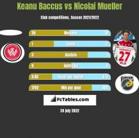 Keanu Baccus vs Nicolai Mueller h2h player stats