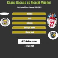 Keanu Baccus vs Nicolai Mueller h2h player stats