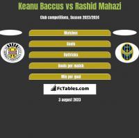 Keanu Baccus vs Rashid Mahazi h2h player stats