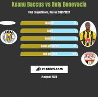 Keanu Baccus vs Roly Bonevacia h2h player stats