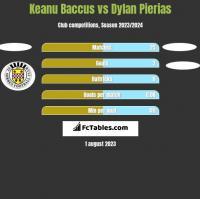 Keanu Baccus vs Dylan Pierias h2h player stats