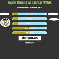 Keanu Baccus vs Lachlan Wales h2h player stats