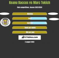 Keanu Baccus vs Marc Tokich h2h player stats