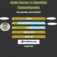 Keanu Baccus vs Apostolos Stamatelopoulos h2h player stats
