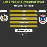 Keanu Baccus vs Kostandinos Grozos h2h player stats