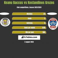 Keanu Baccus vs Kostandinos Grozos h2h player stats