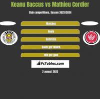 Keanu Baccus vs Mathieu Cordier h2h player stats
