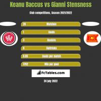 Keanu Baccus vs Gianni Stensness h2h player stats