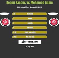 Keanu Baccus vs Mohamed Adam h2h player stats