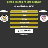 Keanu Baccus vs Nick Sullivan h2h player stats
