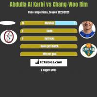 Abdulla Al Karbi vs Chang-Woo Rim h2h player stats