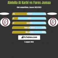 Abdulla Al Karbi vs Fares Jumaa h2h player stats