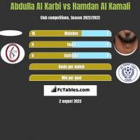 Abdulla Al Karbi vs Hamdan Al Kamali h2h player stats
