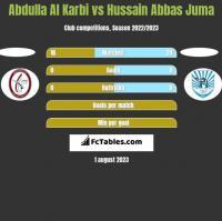 Abdulla Al Karbi vs Hussain Abbas Juma h2h player stats
