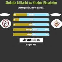 Abdulla Al Karbi vs Khaled Ebraheim h2h player stats