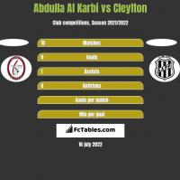 Abdulla Al Karbi vs Cleylton h2h player stats