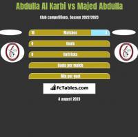 Abdulla Al Karbi vs Majed Abdulla h2h player stats