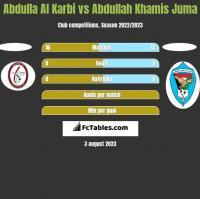 Abdulla Al Karbi vs Abdullah Khamis Juma h2h player stats