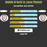 Abdulla Al Karbi vs Lucas Pimenta h2h player stats
