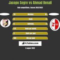 Jacopo Segre vs Ahmad Benali h2h player stats