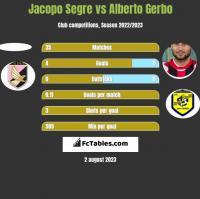 Jacopo Segre vs Alberto Gerbo h2h player stats
