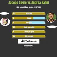 Jacopo Segre vs Andrea Nalini h2h player stats