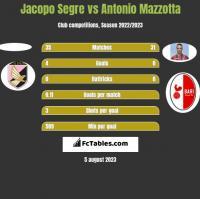 Jacopo Segre vs Antonio Mazzotta h2h player stats