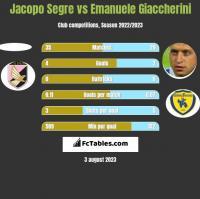 Jacopo Segre vs Emanuele Giaccherini h2h player stats