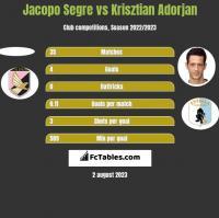 Jacopo Segre vs Krisztian Adorjan h2h player stats
