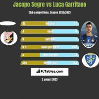 Jacopo Segre vs Luca Garritano h2h player stats