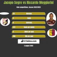 Jacopo Segre vs Riccardo Meggiorini h2h player stats