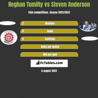 Reghan Tumilty vs Steven Anderson h2h player stats